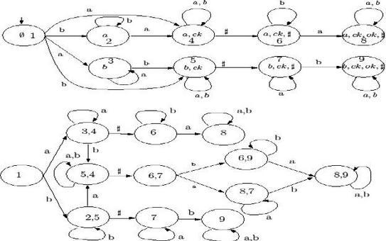 Fig. 5 Esempio di determinizzazione per l'automa di Fig. 4.