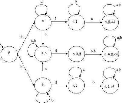 Fig.3 Automa deterministico per esempio succintezza.
