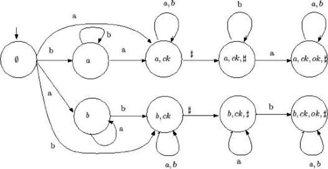 Fig. 4 Automa non-deterministico per esempio succintezza.