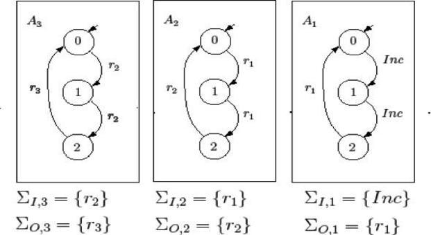 Fig.4  Esempio di contatore binario.