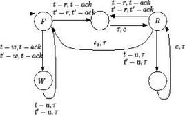 Fig.2 Automa per la gestione di una risorsa.