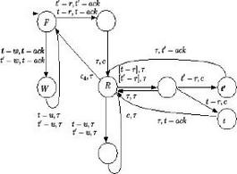 Fig.3 Automa per la gestione di una risorsa.