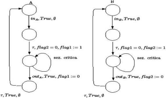 Fig. 1. Protocollo di accesso in mutua esclusione, Soluzione 2, Seconda formulazione