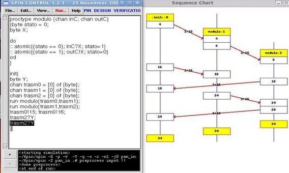 Fig. 3 Esempio di specifica: shift register con due posizioni e canali di comunicazione sincroni.