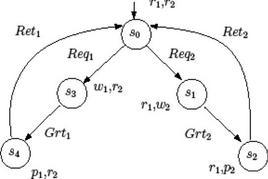 Fig.1 Esempio di struttura di Kripke.