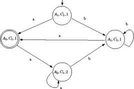 Fig.3 Automa con linguaggio non vuoto.