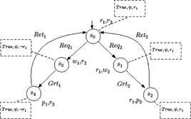 Fig.3  Automa sincronizzazione.