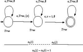 Fig.2 Automa che accetta un linguaggio non complemetabile.
