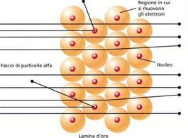 Il diametro di un atomo è all'incirca 10-8 cm, quello del nucleo  10-13 cm