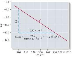 La costante cinetica k dipende dalla temperatura