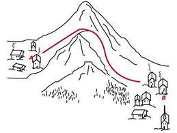 Una reazione può essere paragonata a un percorso di montagna