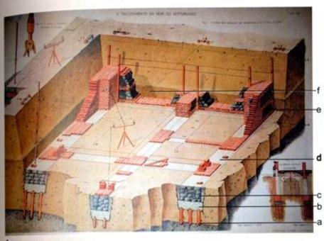 Allestimento del cantiere nelle fasi di realizzazione della fondazione, con la distribuzione degli elementi costituenti e gli attrezzi adoperati. Fonte: Formenti, Cortelletti, 1893-95, tav. XIII
