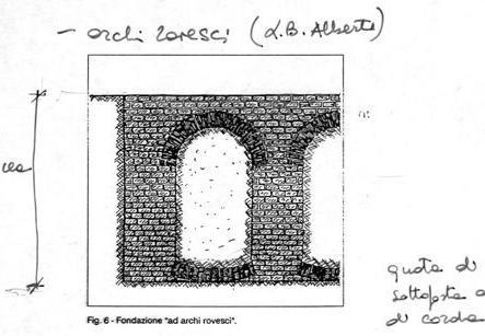 Struttura profonda ad archi e pilastri in muratura