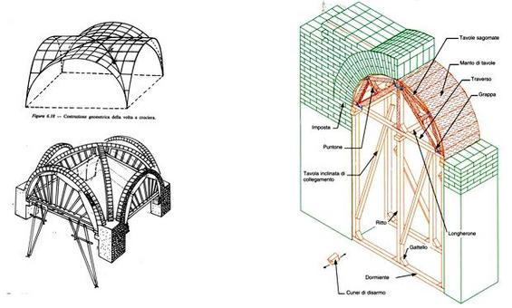 Il sistema di costruzione di arco e volta mediante utilizzo di centina in legno