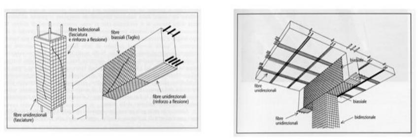 Interventi di consolidamento con materiali compositi
