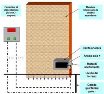 Eliminazione dell'umidità mediante metodo elettrosmotico