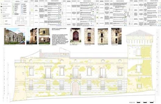 Fonte: grafici elaborati nell'ambito del Laboratorio di Restauro dell'Architettura prof. Renata Picone, A.A. 2001-2002