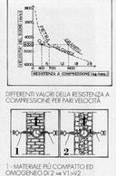 Schema del principio di funzionamento delle prove ultrasoniche