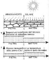 Il principio di funzionamento della termografia