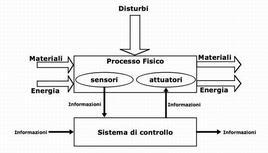Sistema automatizzato (schema)