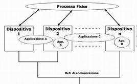 Modello di un sistema di controllo industriale