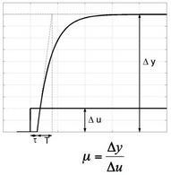 Risposta al gradino di G(s) – Metodo della tangente