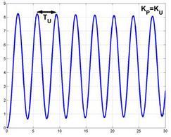 Grafico delle oscillazioni