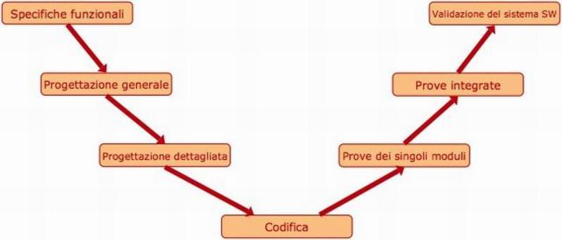 """Ciclo """"a V"""" dello sviluppo del software"""