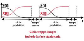 Figura 7– Sequenza di cicli produttivi e tempi morti nel caso di tp troppo lungo.