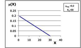 Figura 18– Rappresentazione grafica del modello logistico.