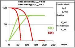 Figura 10 – Profili della figura 9 riportati in scala semilogaritmica.