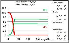 Figura 11 – Profili concentrazione-tempo in un reattore continuo miscelato.