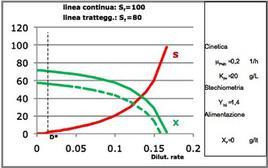Figura 12 – Valori di X ed S in regime stazionario in funzione della dilution rate per un reattore continuo miscelato.