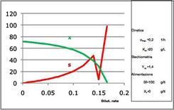 Figura 2 – Valori di X ed S in regime stazionario in funzione della dilution rate per un reattore continuo miscelato.