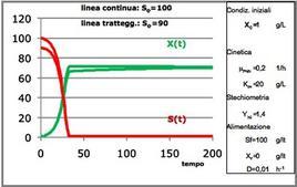 Figura 5 – Profili concentrazione-tempo in un reattore continuo miscelato.