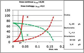 Figura 6 – Valori di X ed S in regime stazionario in funzione della dilution rate per un reattore continuo miscelato.