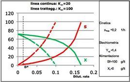Figura 8 – Valori di X ed S in regime stazionario in funzione della dilution rate per un reattore continuo miscelato.