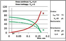 Figura 10 – Valori di X ed S in regime stazionario in funzione della dilution rate per un reattore continuo miscelato.