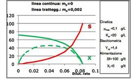 Figura 4 – Valori di X ed S in regime stazionario in funzione della dilution rate per un reattore continuo miscelato. Effetto delle reazioni di mantenimento.
