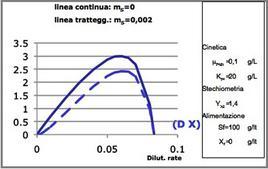 Figura 5 – Valori di X ed S in regime stazionario in funzione della dilution rate per un reattore continuo miscelato. Effetto delle reazioni di mantenimento.