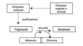 Figura 3 – Schema della produzione di biodiesel da oli residuali.