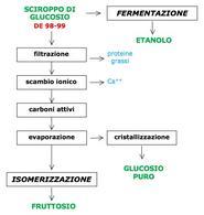 Figura 4 – Downstream degli sciroppi di glucosio.
