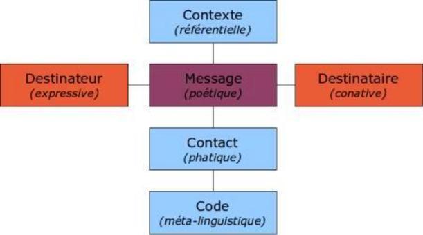 Schema dei processi comunicativi secondo il linguista Roman Jakobson (1960). Fonte: Wikipedia