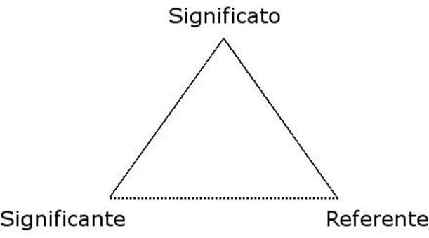 Il triangolo della semiosi umana. Fonte: Wikimedia
