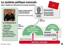 Grafico del sistema politico marocchino. Fonte: Reuters