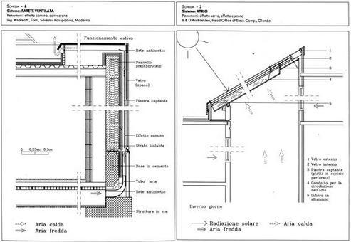 Parete ventilata e sistema ad Atrio Fonte: Francese Dora, Architettura bioclimatica, UTET, Torino, 2000