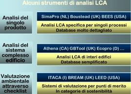 Strumenti di analisi Lca