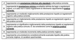 Protocollo Itaca, schema di valutazione