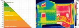 Fabbisogno energetico (a sinistra). Termografia (a destra)