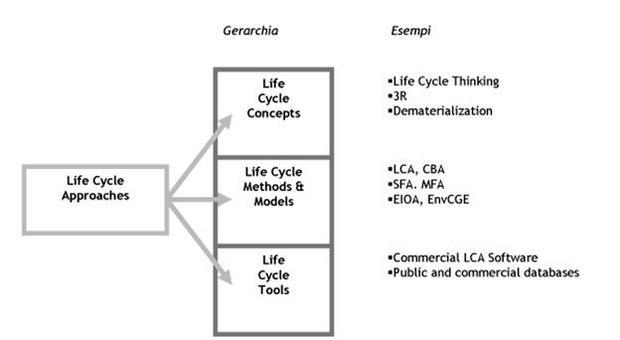 Lca come principio generale sul quale fondare le analisi di sostenibilità
